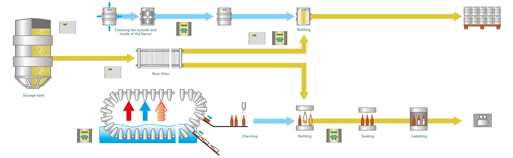 hight resolution of flow and thermal energy measurements in the beverage industry
