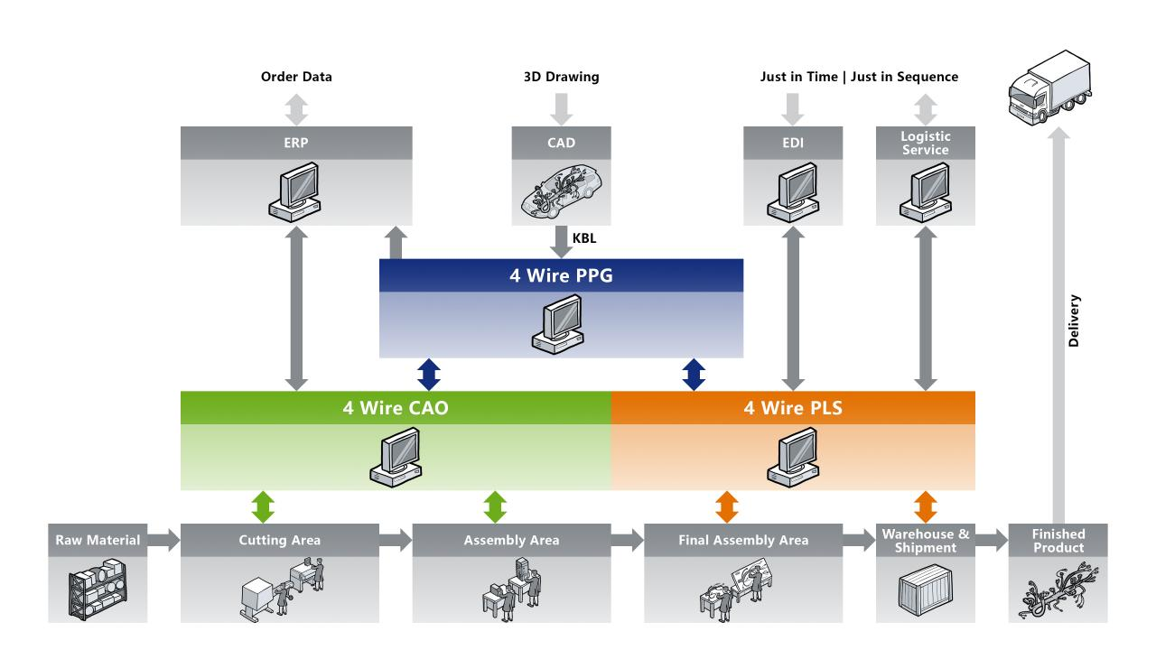hight resolution of leading software solutions for the wiring harness industry