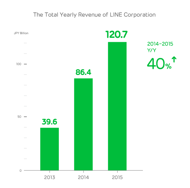 line revenue graph 2015