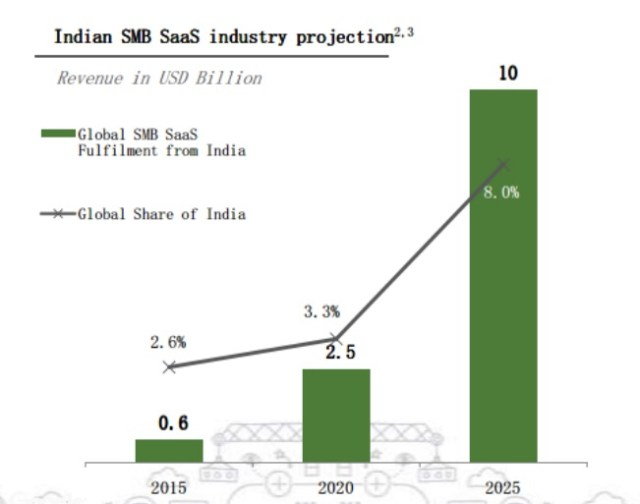 saas-industry-in-india-google-accel-report