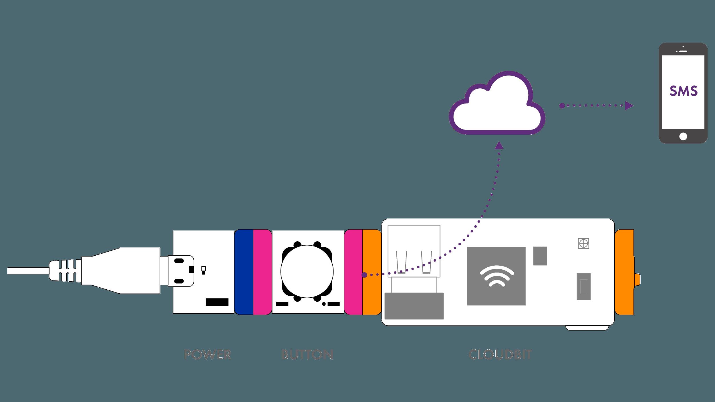 cloudBit™