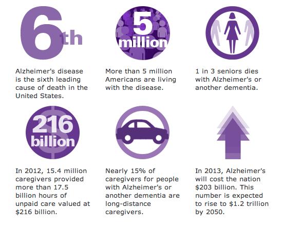 Alzheimer's Stats 2013