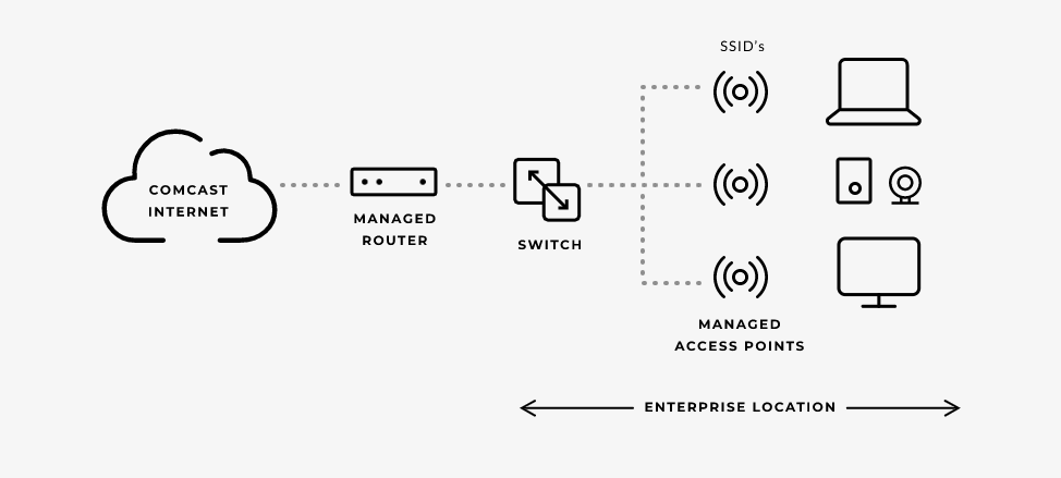 What Is Managed WiFi? (+Benefits, Examples, Best Providers