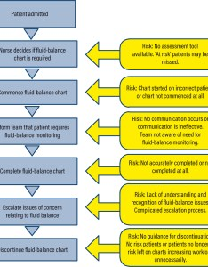 Process map of fluid balance pathway with identified areas risk also assessing and documenting rh journals rcni