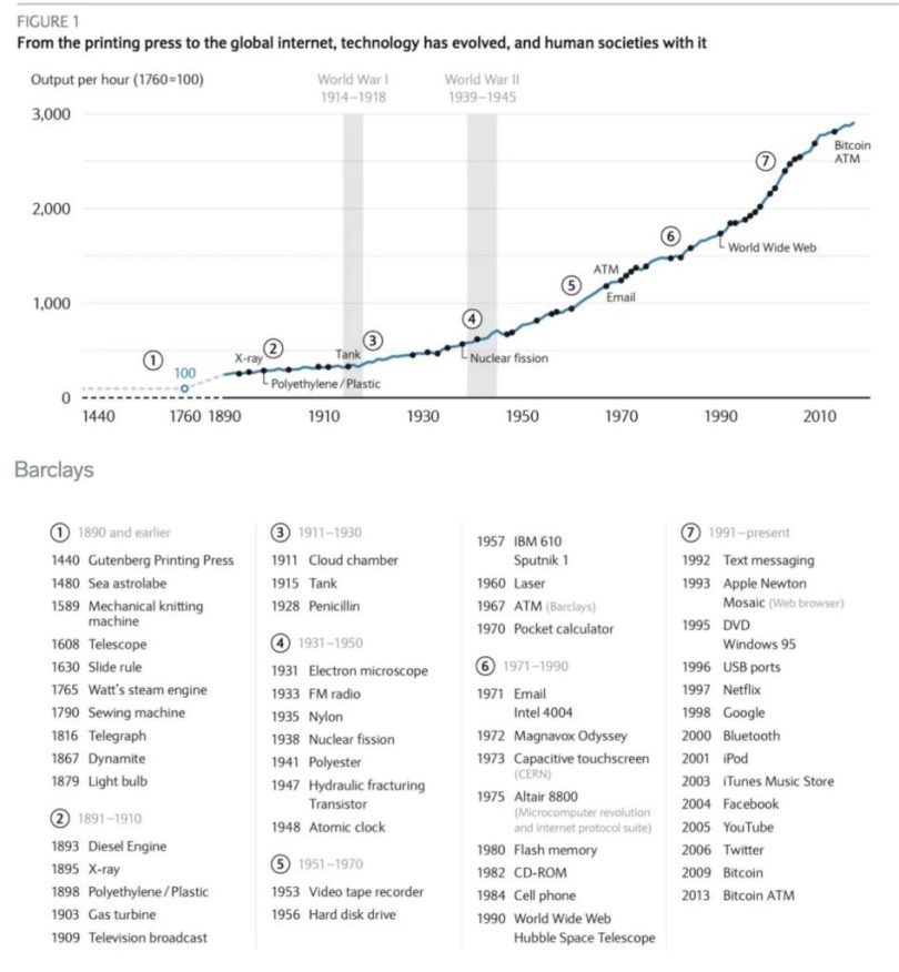 How Technology impacted the world, How Technology impacted the world – 150 years in one chart, Pitch.Link, Pitch.Link