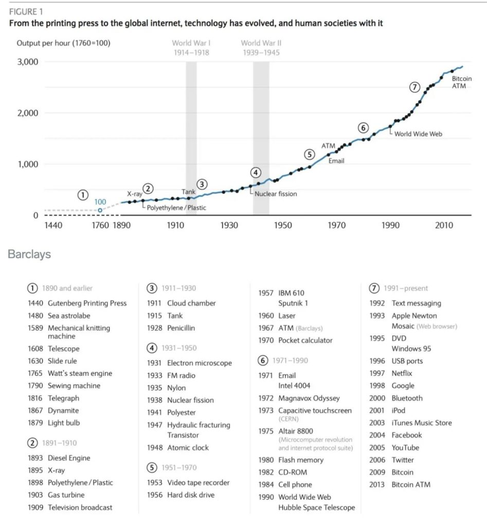 How Technology impacted the world, How Technology impacted the world – 150 years in one chart, Pitch.Link