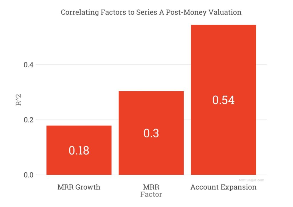 Negative Churn, Negative Churn is the best indicator of Series A valuation, Pitch.Link