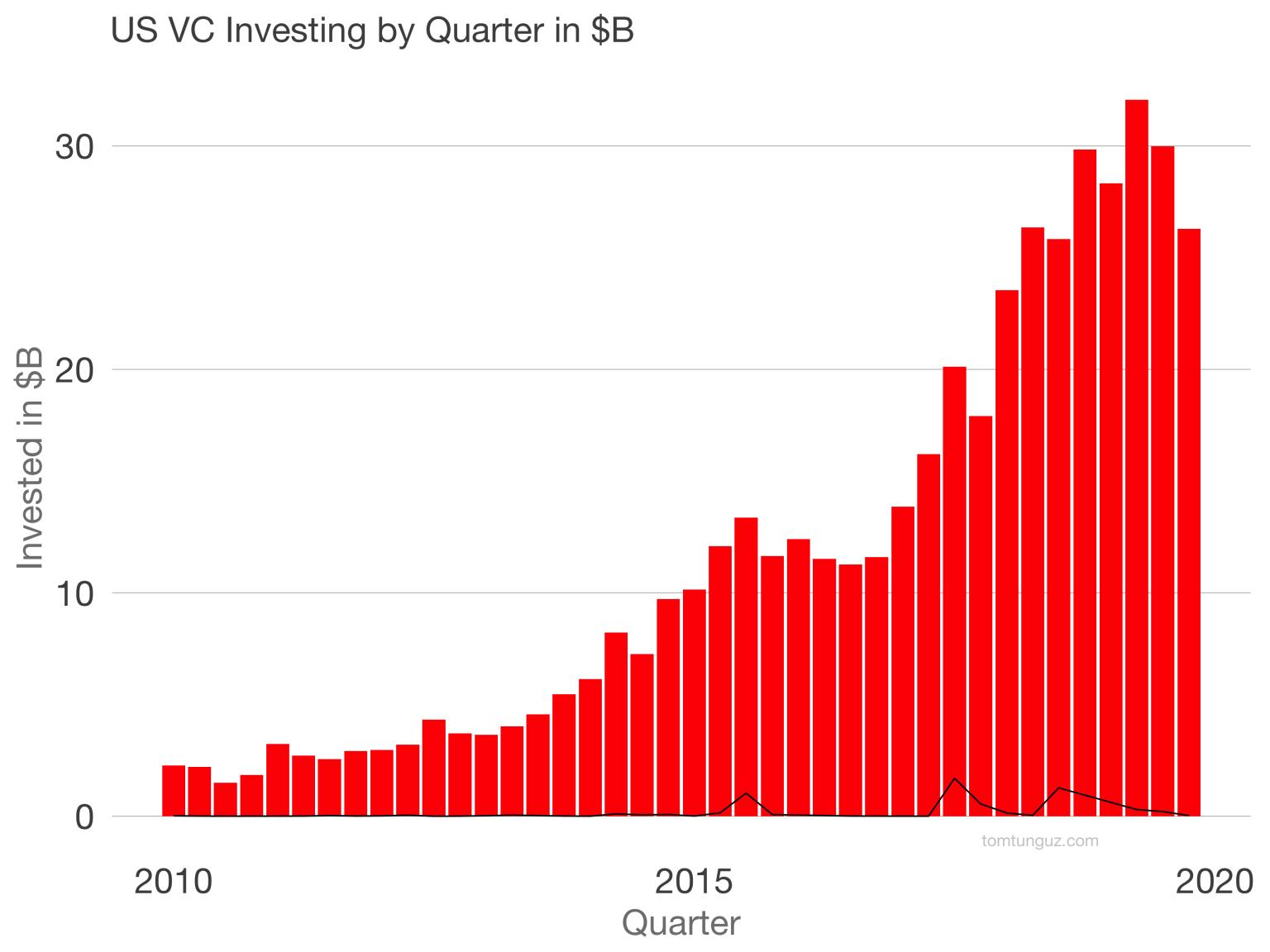 , The State of VC, Pitch.Link, Pitch.Link
