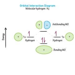 What Is The Orbital Diagram Minn Kota Wiring Trolling Motor Biochemistry Glossary Molecular Draw It To Know