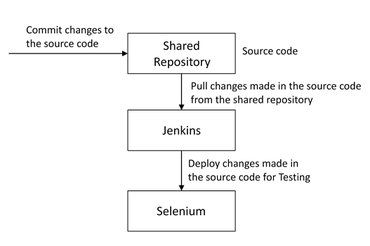 automate testing - devops interview questions