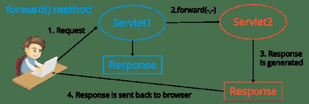 ForwardMethod - Java Interview Questions - Edureka
