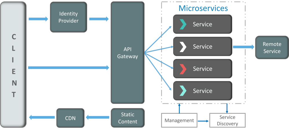 medium resolution of how does microservice architecture work