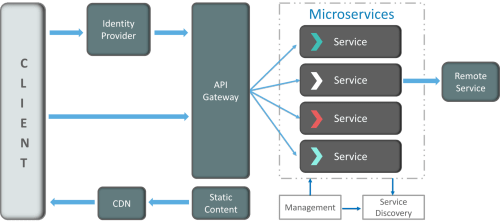 small resolution of how does microservice architecture work