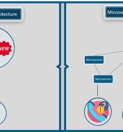 figure 1 difference between monolithic and microservice architecture microservice architecture  [ 1810 x 839 Pixel ]