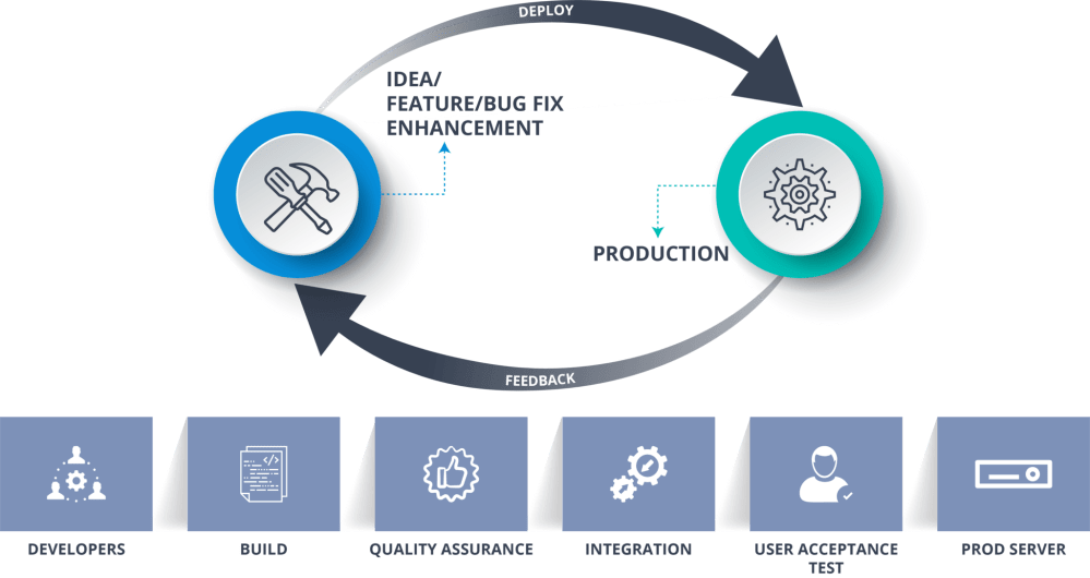 medium resolution of devops methodology continuous delivery vs continuous deployment edureka