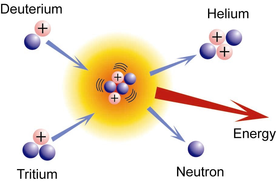 an introduction into nuclear fusion bca chemistry rh bcachemistry wordpress com nuclear fusion diagram gcse nuclear fusion diagram gcse