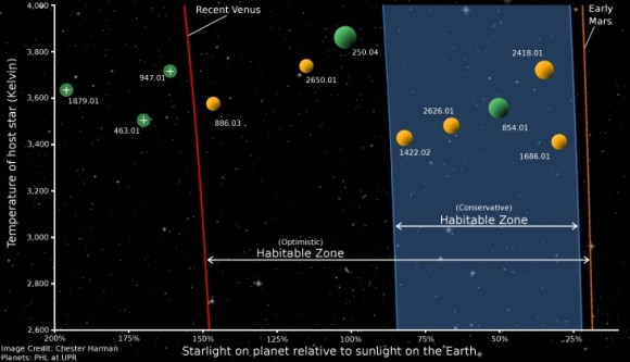 The graphic shows optimistic and conservative habitable zone boundaries around cool, low mass stars. The numbers indicate the names of known Kepler planet candidates. Yellow color represents candidates with less than 1.4 times Earth-radius. Green color represents planet candidates  between 1.4  and 2 Earth radius. Credit: Penn State.