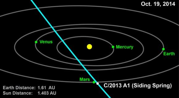 Este gráfico muestra el equipo órbita del cometa 2013 A1 (Siding Spring) a través del sistema solar interior.  Crédito de la imagen: NASA / JPL-Caltech
