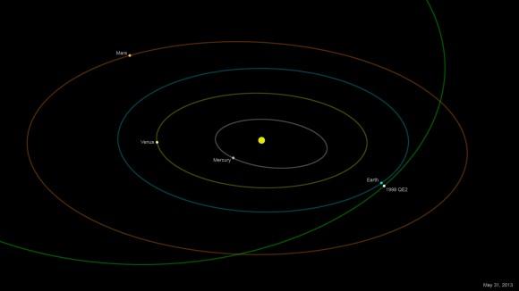 1998 QE2 en la aproximación más cercana a la Tierra este viernes el 31 de mayo.  (Crédito: NASA / JPL-Caltech).