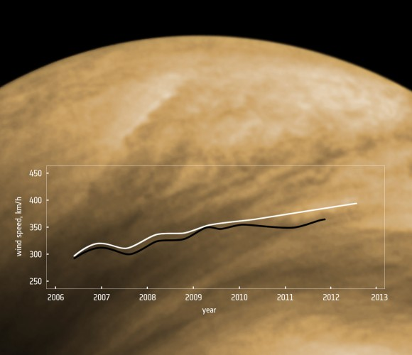 Over the past six years wind speeds in Venus' atmosphere have been steadily rising (ESA)