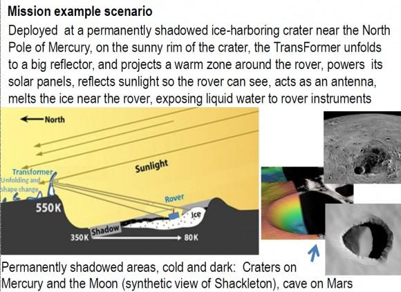 Concepto de misión de los transformadores de la NASA, ya que podría ser desplegado en Mercurio.  Crédito: NASA Conceptos avanzados innovadores