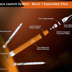 Real Rocket Ship Diagram Of Throat And Esophagus Nasas Space Launch System Passes Critical Design Review