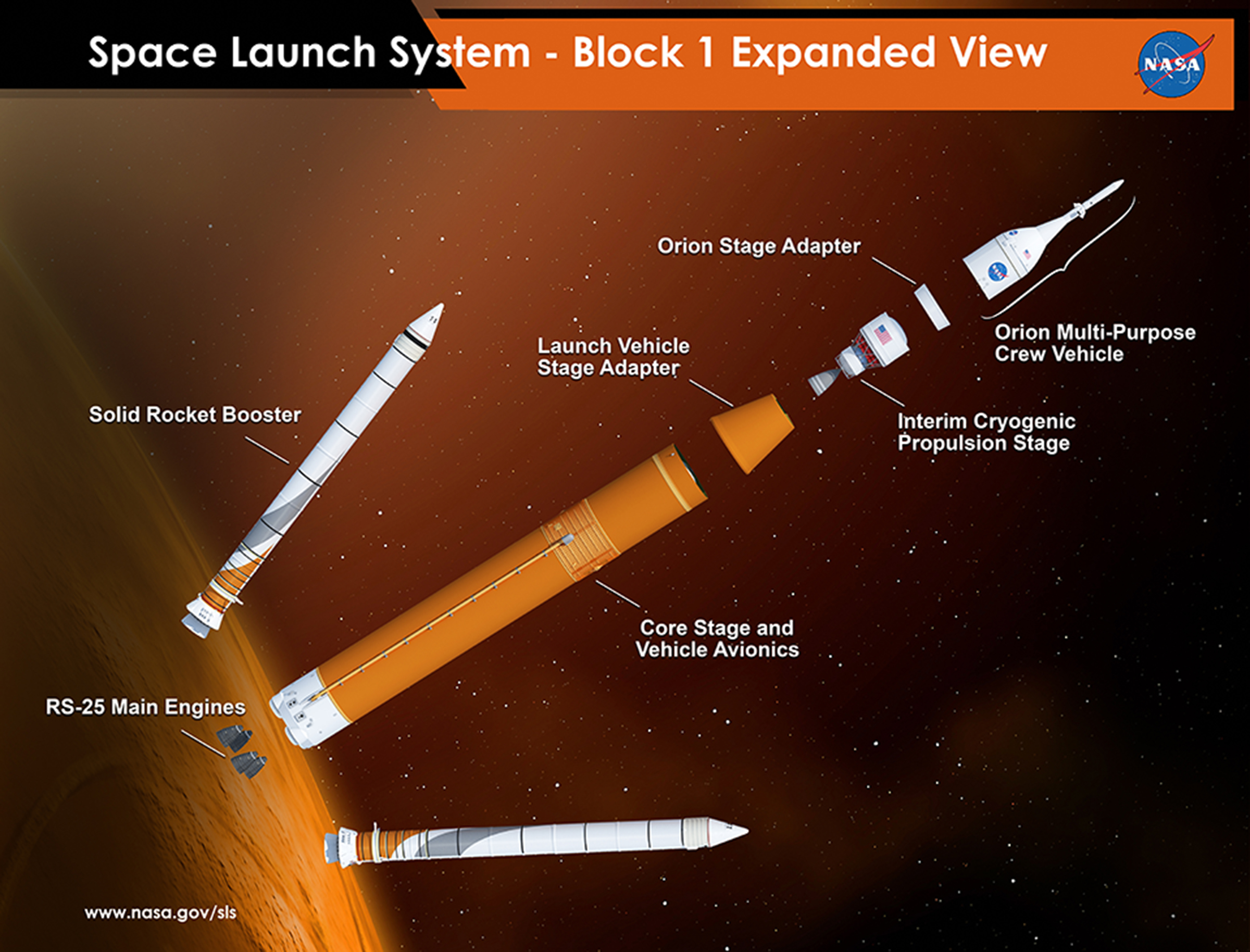 rocket ship diagram ba xr6 turbo ecu wiring nasas space launch system passes critical design review