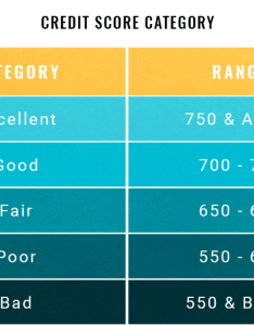 Fico score vs credit vantagescore also ranges experian equifax transunion rh creditsesame
