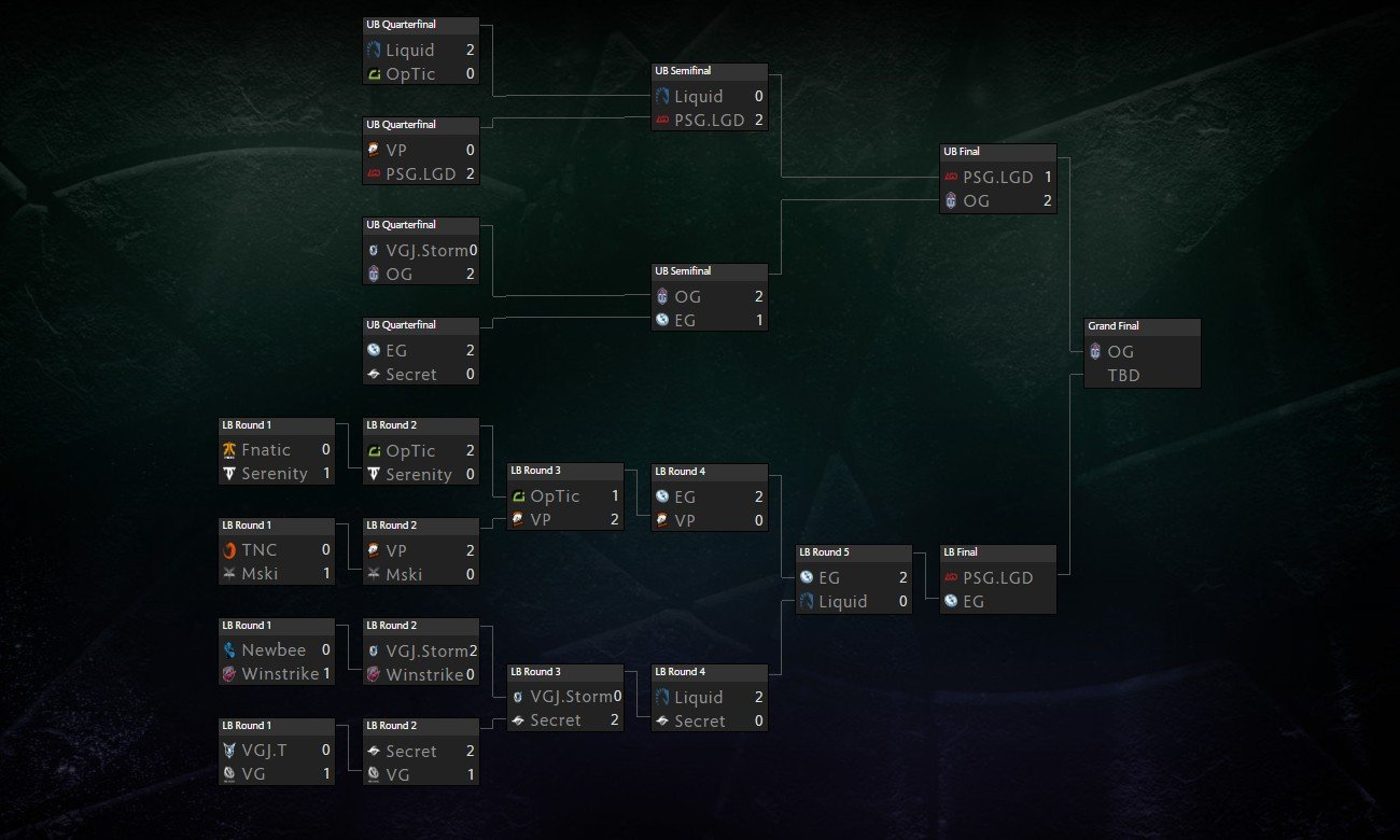 Dota 2 TI8 Prize Pool Schedule Bracket VODs And How To