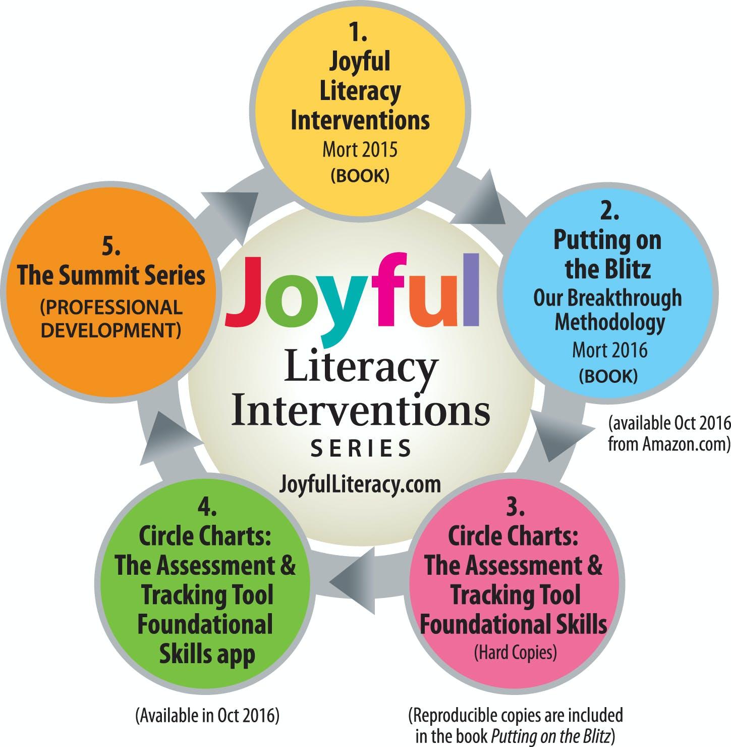 Our products also joyful literacy rh joyfulliteracy