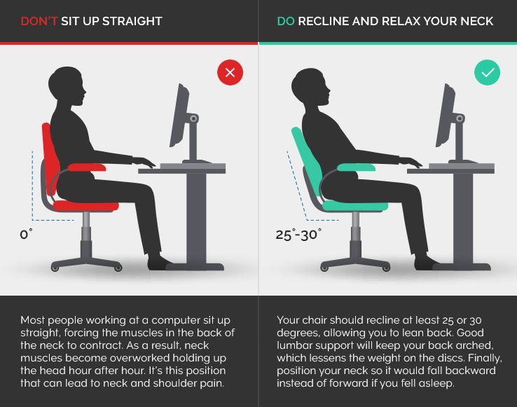 desk chair leans forward 2 chairs and table how to prevent tech neck a better way sit is with the reclining 25 30 degrees good lumbar support slouching in this position discs