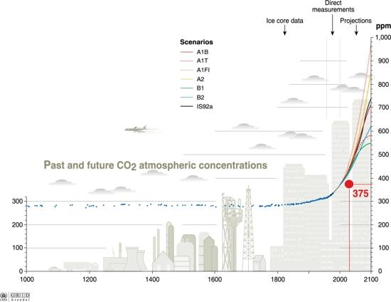 Climate myths: Human CO2 emissions are too tiny to matter