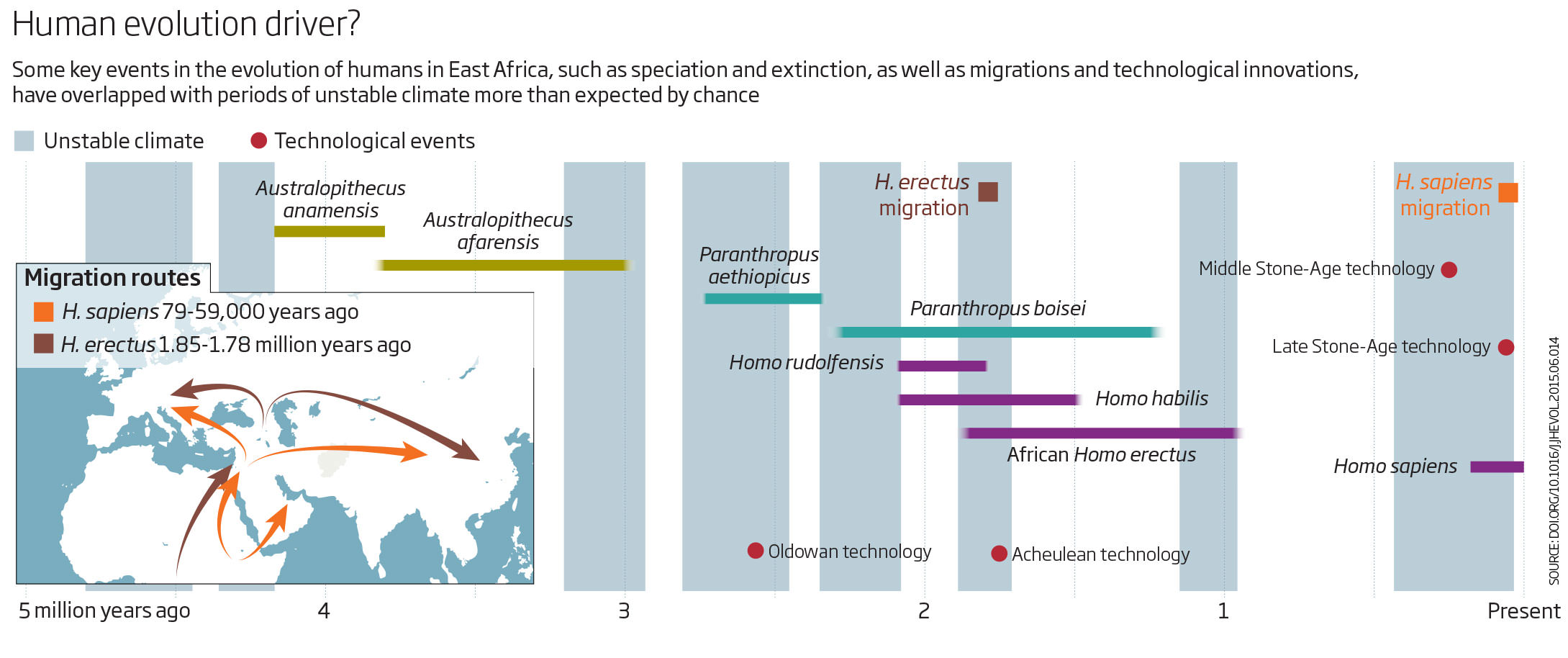 Key Moments In Human Evolution Were Shaped By Changing
