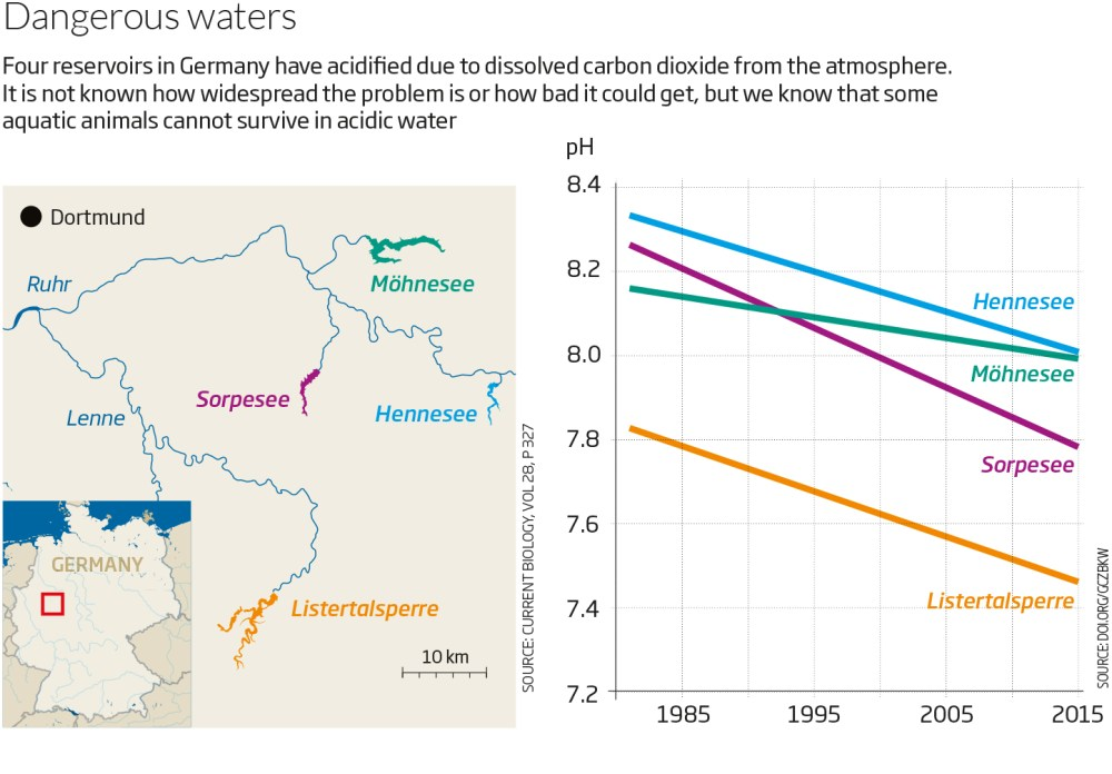 medium resolution of if there is a new epidemic of acidification what might it mean one obvious source of information is the acid rain catastrophe of the 1970s and 1980s