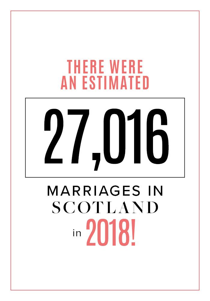 Number of weddings in Scotland 2018