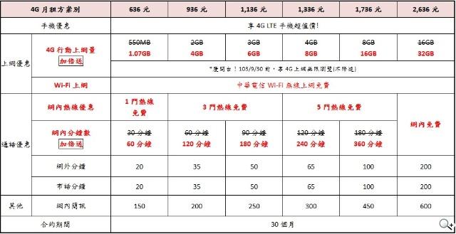 中華電信5s手機方案|手機- 中華電信5s手機方案|手機 - 快熱資訊 - 走進時代