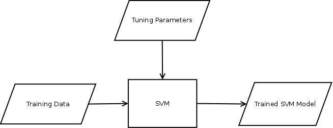High level overview of SVM training