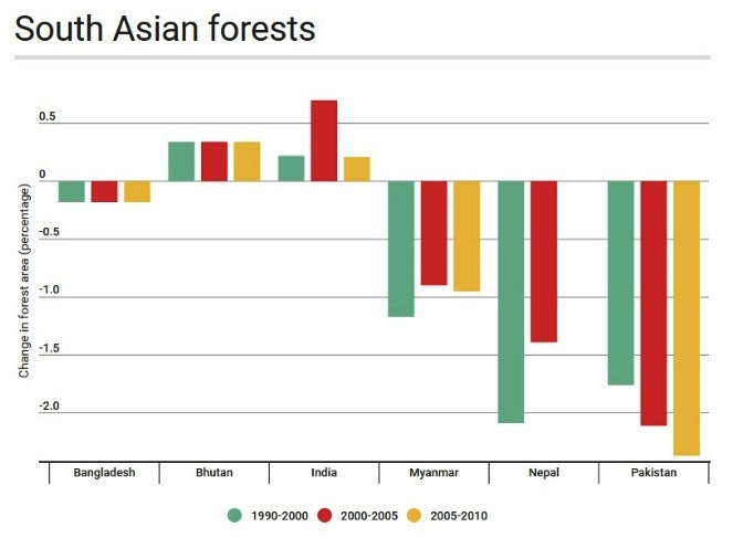 All data from the Global Forest Resources Assessment 2010 by the FAO.