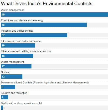 Source: Global Environmental Justice Atlas