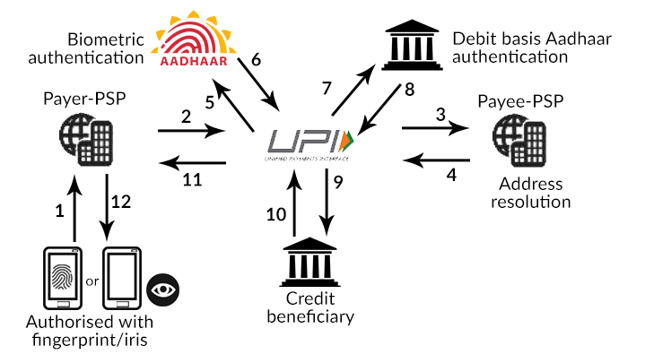 New update to UPI could allow users to pay through their