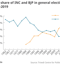 this jump obviously came from the spectacular rise in the vote share of the bjp from 31 to 37 4 the vote share of the congress remained stable at 19 5  [ 1000 x 830 Pixel ]