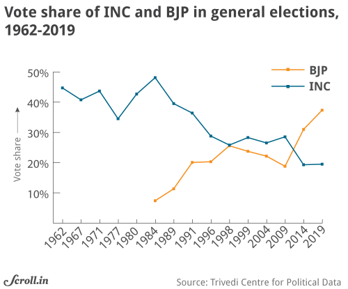 small resolution of this jump obviously came from the spectacular rise in the vote share of the bjp from 31 to 37 4 the vote share of the congress remained stable at 19 5