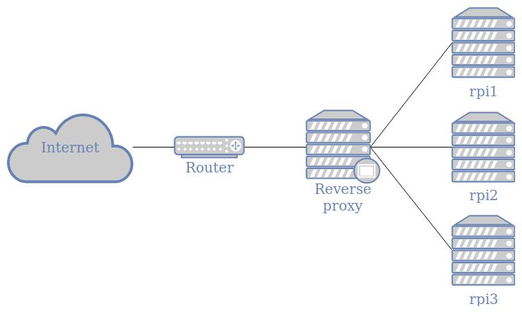 NGINX Reverse Proxy · Rémy Gardette