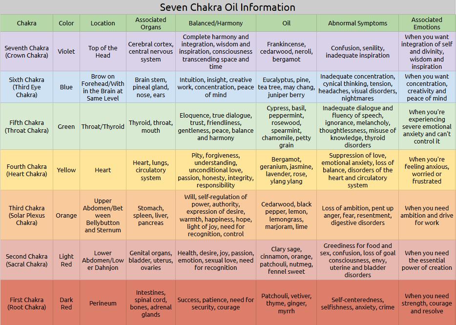 Healing Essential Oil Chart