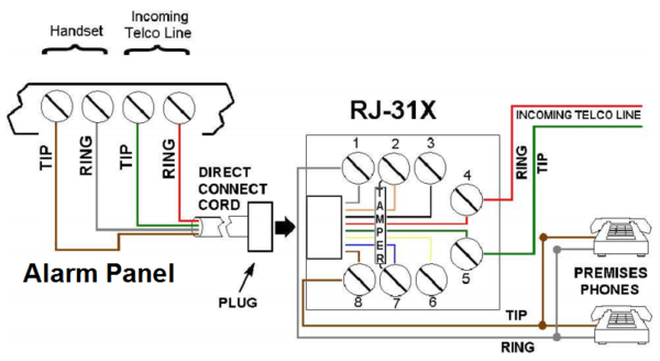 how do i wire a pots line to my security system  alarm grid