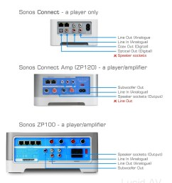 is connect via speaker sockets and via line out then you must have a sonos zp100 because that s the only player with speaker sockets and a line out  [ 1257 x 1629 Pixel ]
