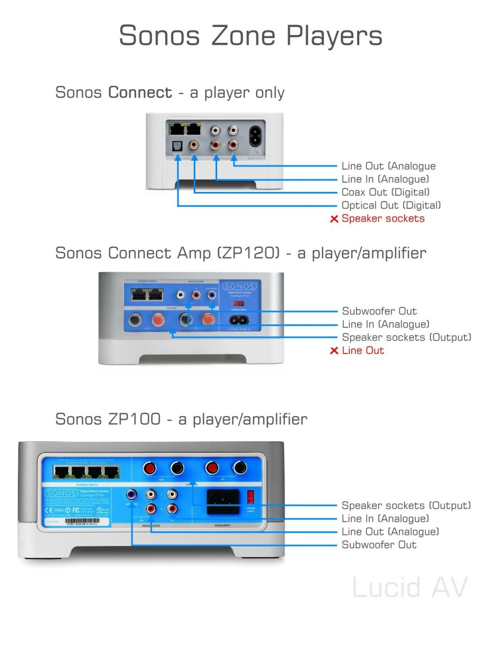 medium resolution of  is connect via speaker sockets and via line out then you must have a sonos zp100 because that s the only player with speaker sockets and a line out