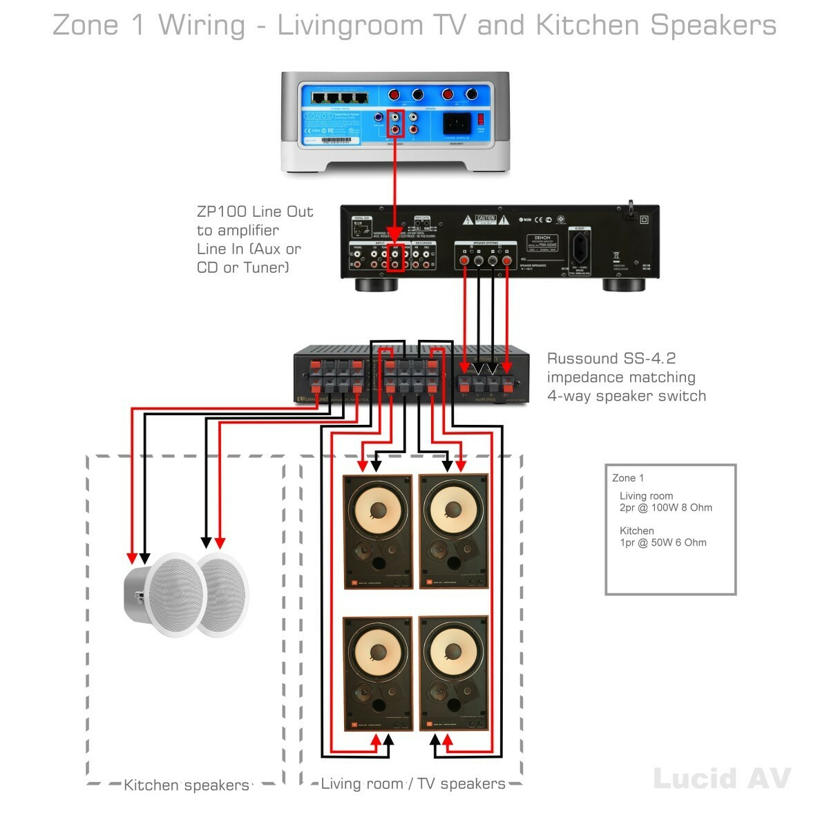hight resolution of can i out sonos connect to another amplifier in a bid not to diagrams besides speaker selector switch wiring on series parallel