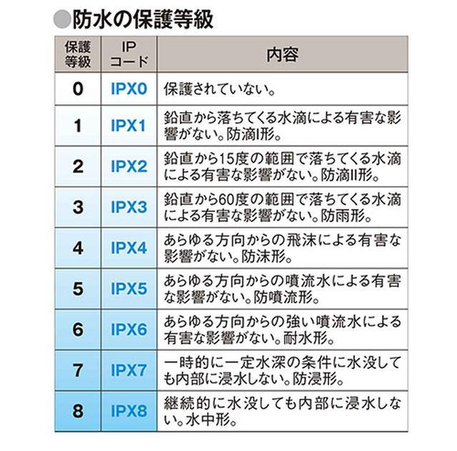 【防水・防塵規格】IPXとは?防滴/耐水/完全防水の違いは?意外 ...
