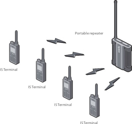 Hytera wireless communications solutions for oil and gas